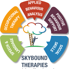Skybound Therapies